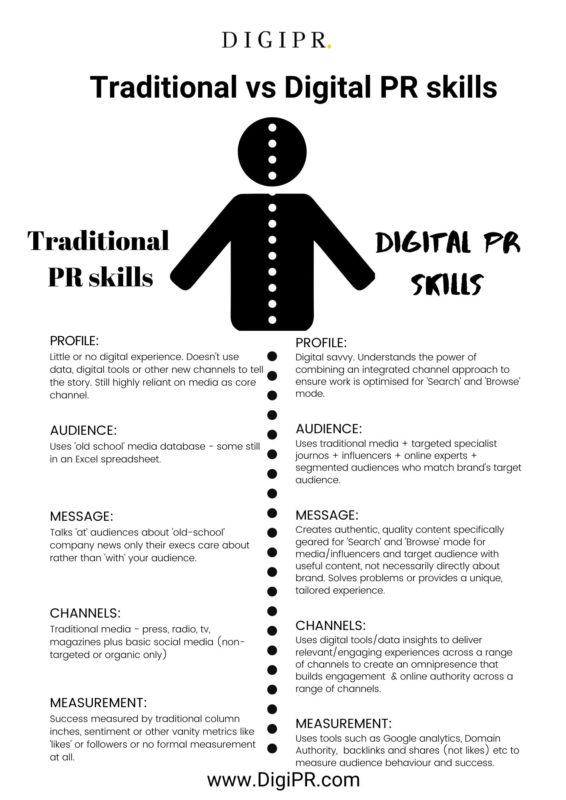 Traditional vs Digital PR